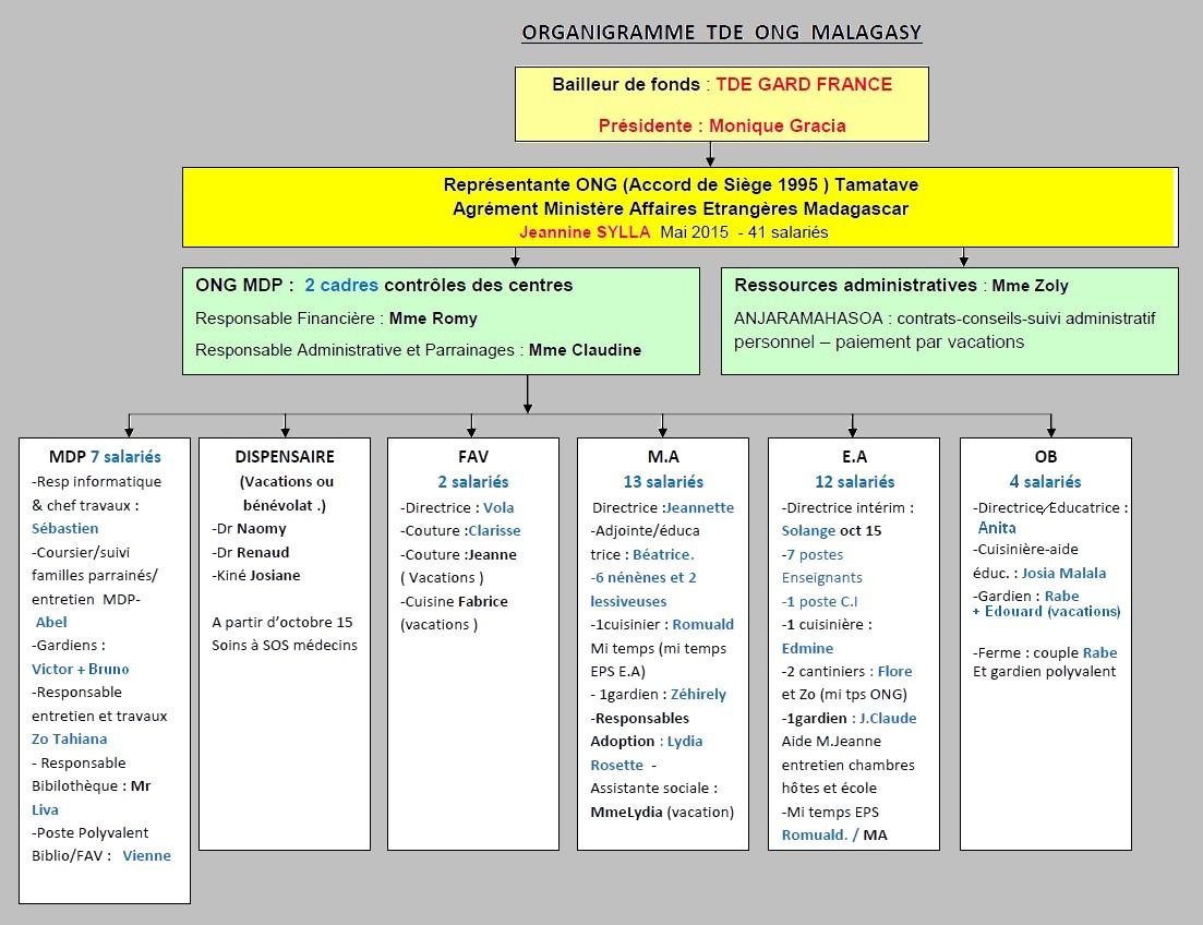 Organigramme De L Ong 224 Madagascar Terre Des Enfants