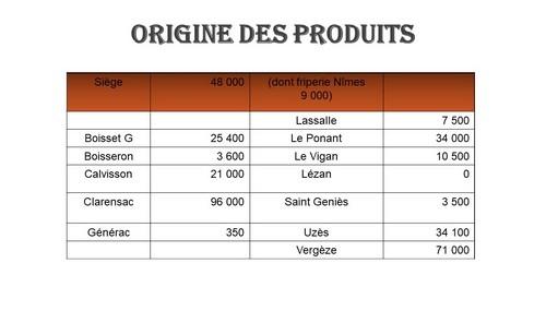 Origine des produits